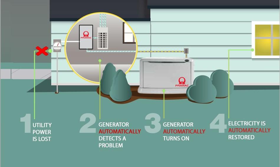 Generac Ga8000 Residential Standby Generator Natural Gas Standby
